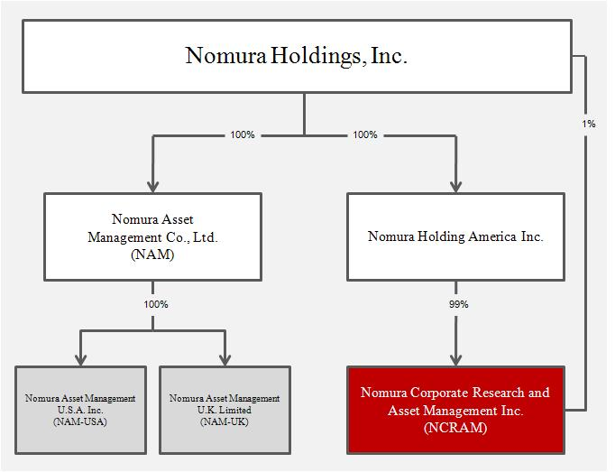 comparing companies nomura and lehman essay Ability to integrate the businesses acquired from lehman brothers in such a  manner that nomura can achieve the results it  acquisition outline – summary   bases of nomura and lehman are surprisingly complementary as i will explain  in a moment  the next page shows a comparison of client bases.